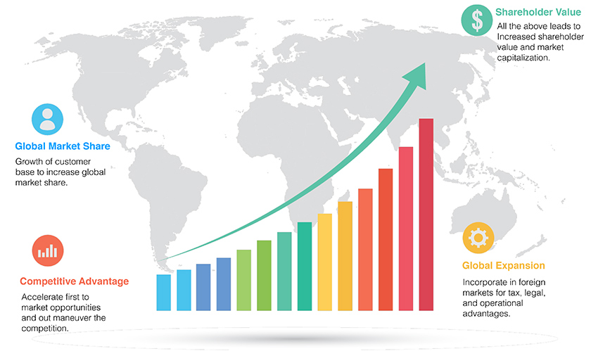 global market expansion Global market expansion for any organization refers to the expansion in its  activities on a global scale, outside its home country through foreign investment.