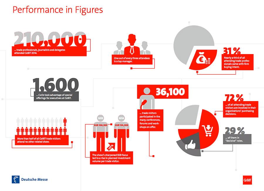 Cebit-image01-performance-in-figures